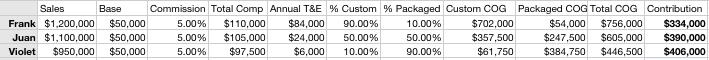 Retool Your Sales Team in 2009